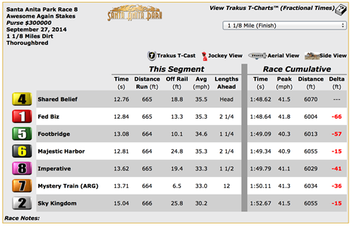 Trakus numbers for the 2014 Awesome Again finish